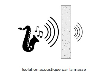 Isolation acoustique par la masse